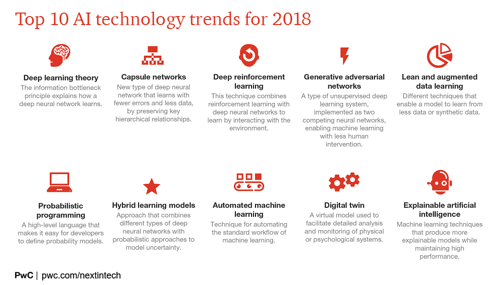 Top Trends in AI